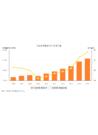 여성경제활동인구와 참가율