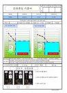 사출성형원재료(PMMA)건조온도영역표준서 - 품질인증