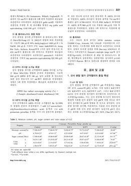 산사 분말을 첨가한 곤약젤리의 항산화활성 및 품질특성 page 4