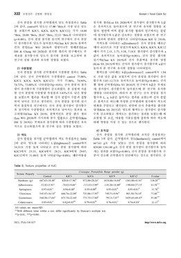 산사 분말을 첨가한 곤약젤리의 항산화활성 및 품질특성 page 5